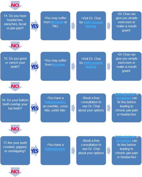 Emergency Dental Triage Chart 4